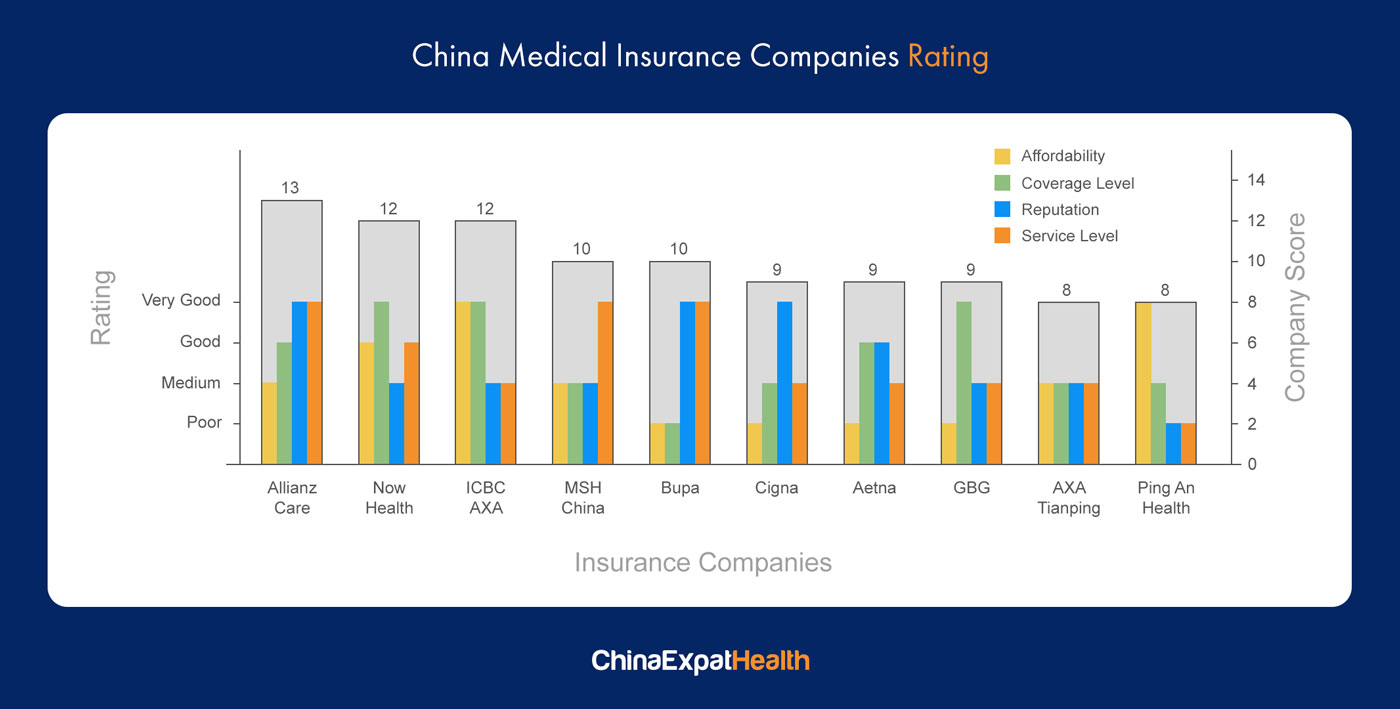 Health Insurance companies in China