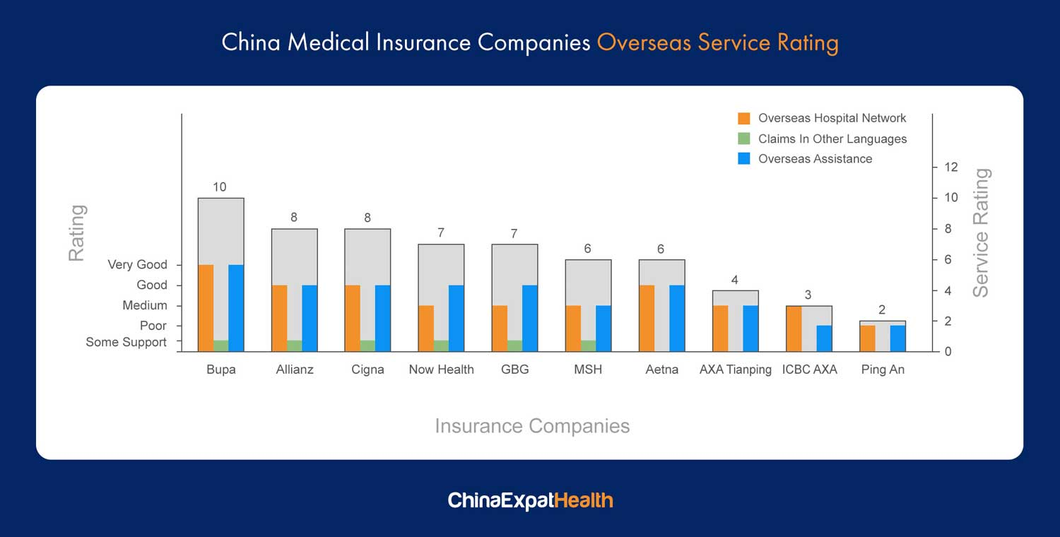 china medical insurance overseas